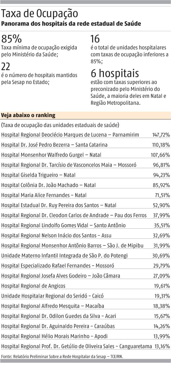 info hospitais