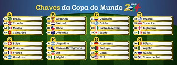 confira grupos da Copa do Mundo