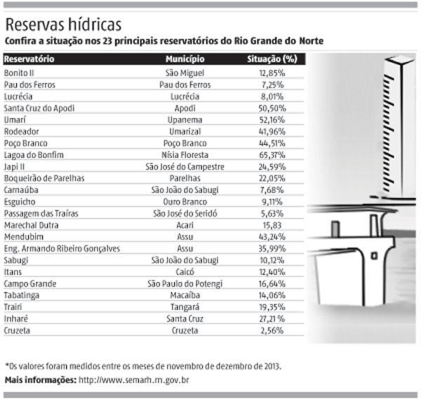 *Os valores foram medidos entre os meses de novembro e dezembro de 2013.