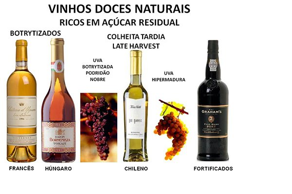 O vinho é rico em outros açúcares que nem sempre são doces. Os abundantes nas uvas maduras são a glicose e a frutose