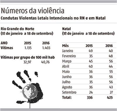 Condutas Violentas Letais Intencionais no RN e em Natal