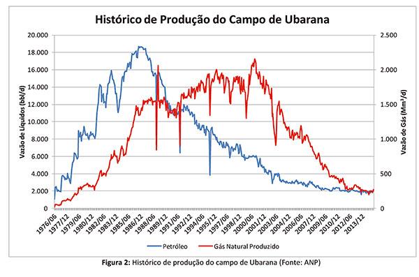 Histórico de Produção do Campo de Ubarana