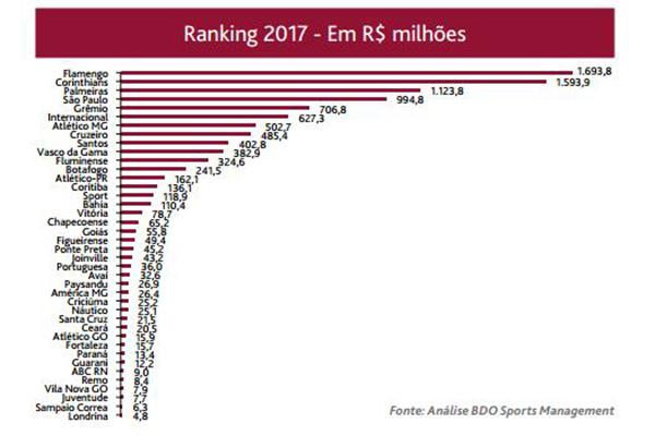 Análise coloca o ABC como a 35ª marca mais valiosa do país