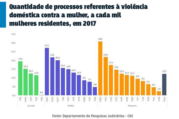 TJRN registra 2,4 casos a cada mil mulheres