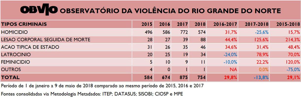 Número de homicídios apresenta uma redução de 13% em 2018