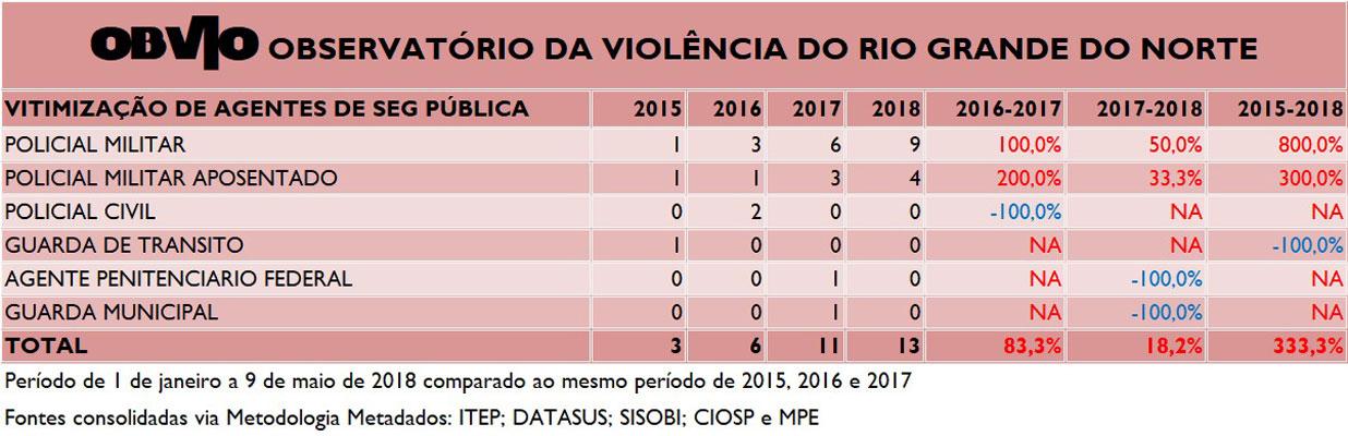 Violência contra agentes da segurança pública é crescente