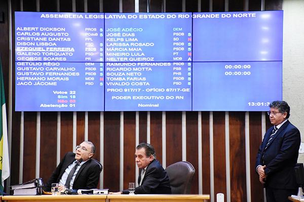 Mesmo com parecer contrário do TCE, deputados estaduais aprovaram contas de Robinson Faria do ano de 2016