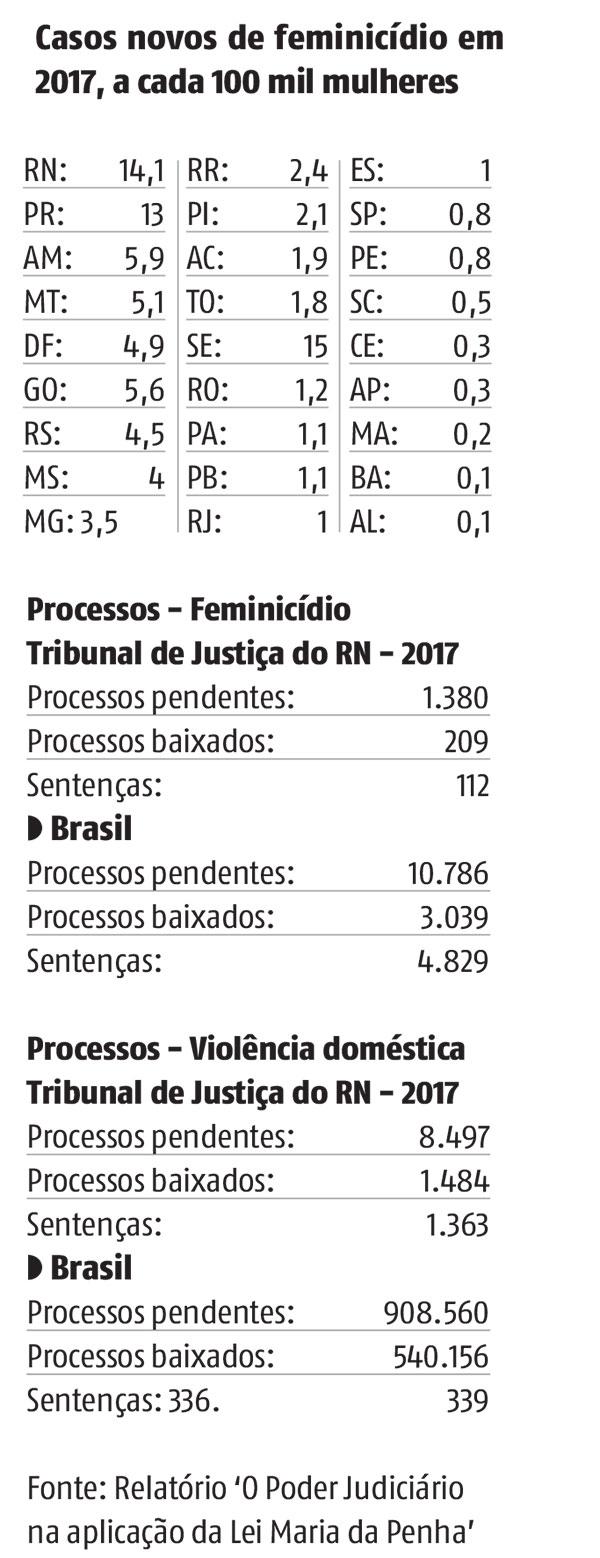 Dados mulheres