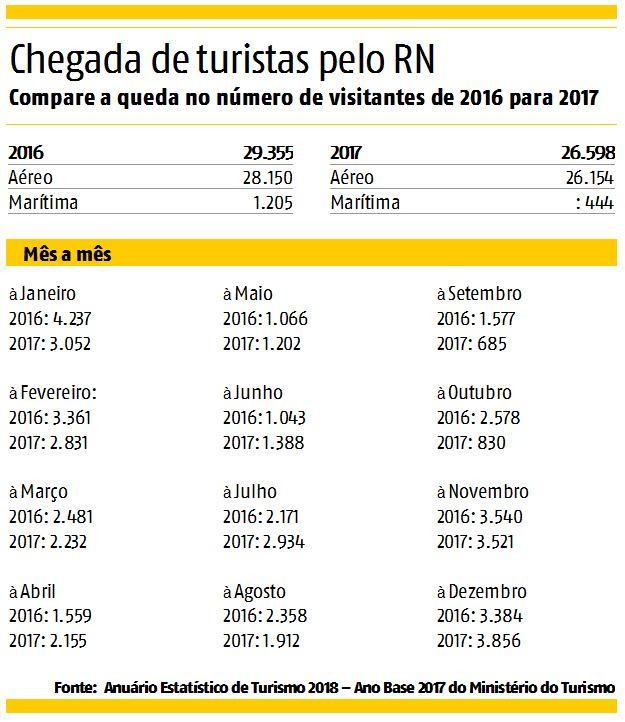 Comparativo chegada de turistas pelo RN 2016-2017