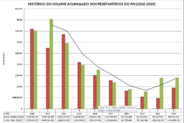 Gráfico com situação dos açudes entre 2010 e 2019