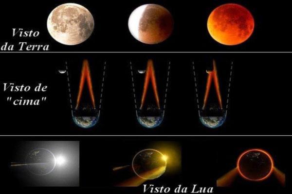 Eclipse visualizações