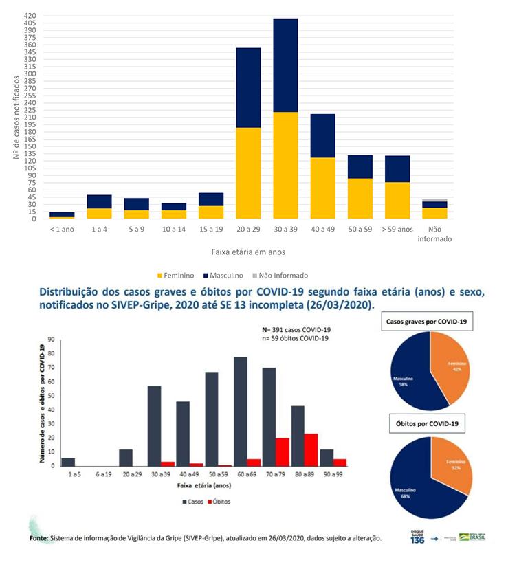 Perfil de casos e óbitos por covid-19: Dados da Secretaria Estadual de Saúde do RN e do Ministério da Saúde
