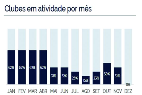 A grande maioria dos clubes nordestinos joga apenas os primeiros meses da temporada regular