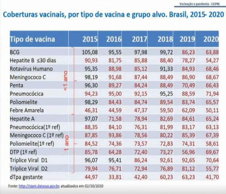 Taxa de coberturas vacinais, por tipo de vacina e grupo alvo Brasil, 2015/2020