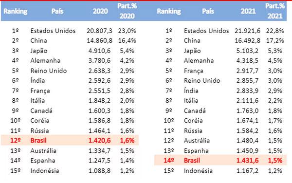 Ranking da Austin aponta o Brasil em 12º em 2020 e, com as projeções, poderia cair para 14ª colocação em 2021