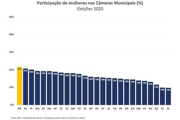 Representatividade feminina nas câmaras municipais do RN é a maior do Brasil