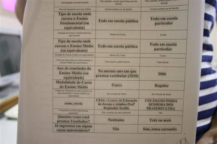 Documento aprensetado pela UFRN comprova que informações repassadas pelo estudante eram duvidosas