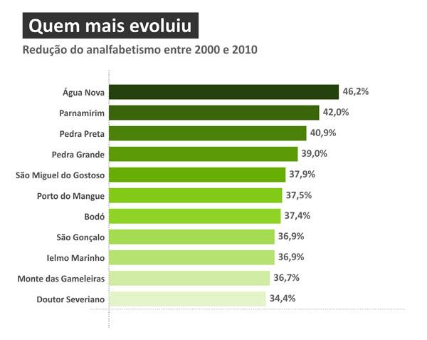 Quem mais evoluiuRedução do analfabetismo entre 2000 e 2010